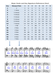 """Major Scale and Key Signature Reference Chart"""