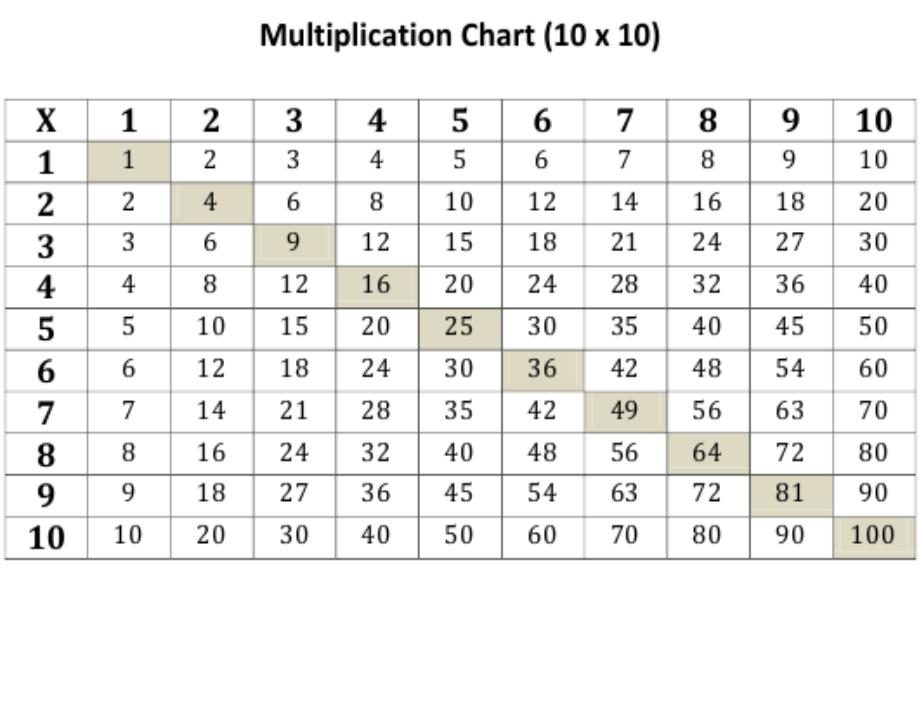 """10x10 Multiplication Chart"" Download Pdf"