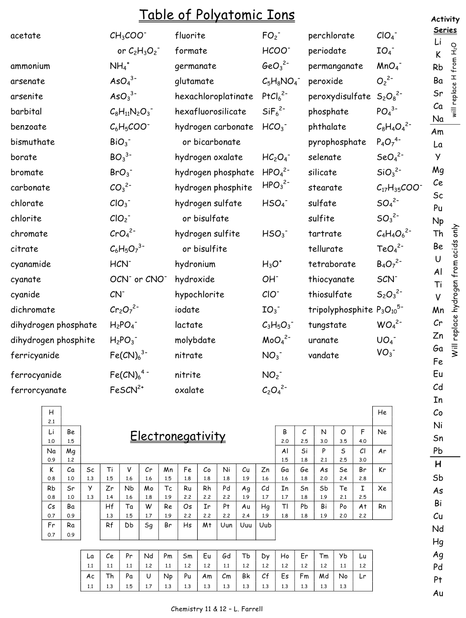 Polyatomic Ions Chart Download Printable PDF  Templateroller In Polyatomic Ions Worksheet Answers