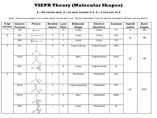 Vsepr Theory Molecular Shapes Chart Download Printable Pdf Templateroller