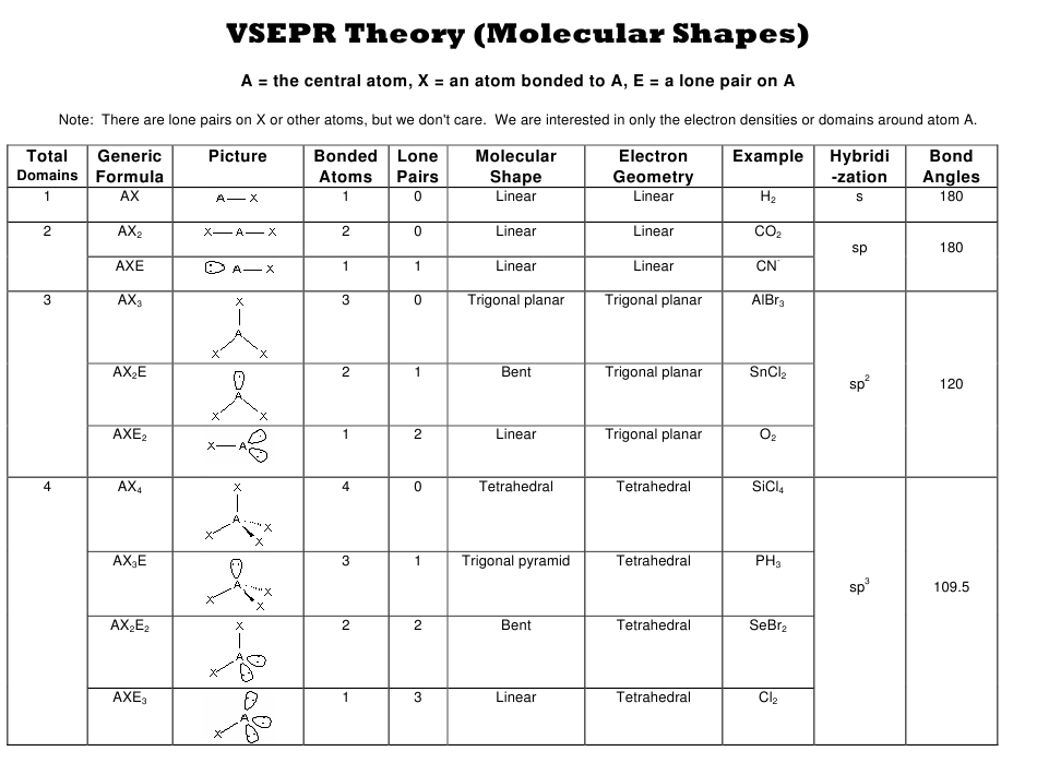 """Vsepr Theory (Molecular Shapes) Chart"" Download Pdf"