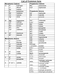 """Common Ions Chart"""