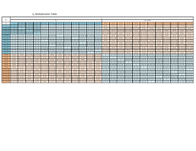 """S4 Multiplication Chart"" Download Pdf"
