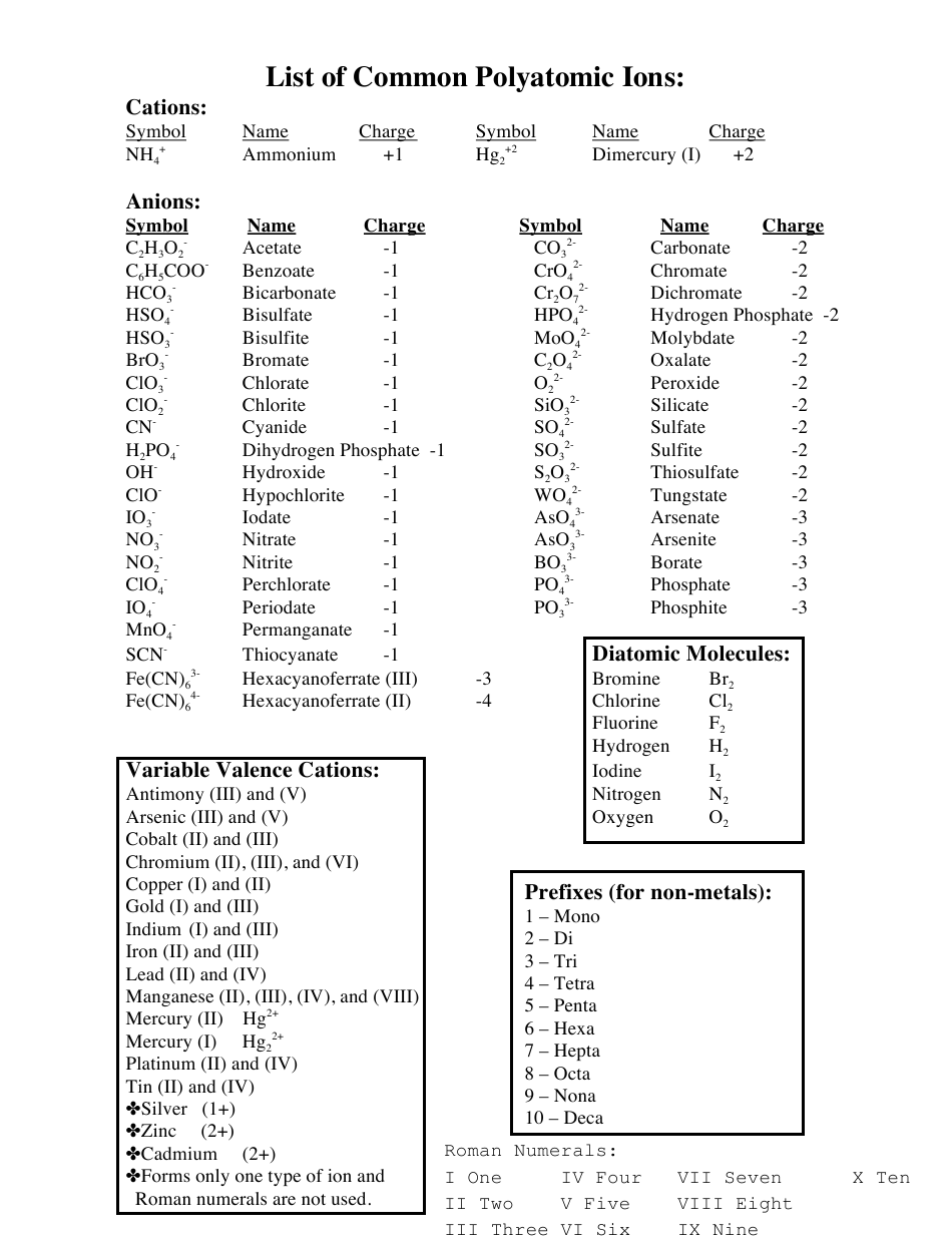 Common Polyatomic Ions Chart Download Printable PDF  Templateroller For Polyatomic Ions Worksheet Answers