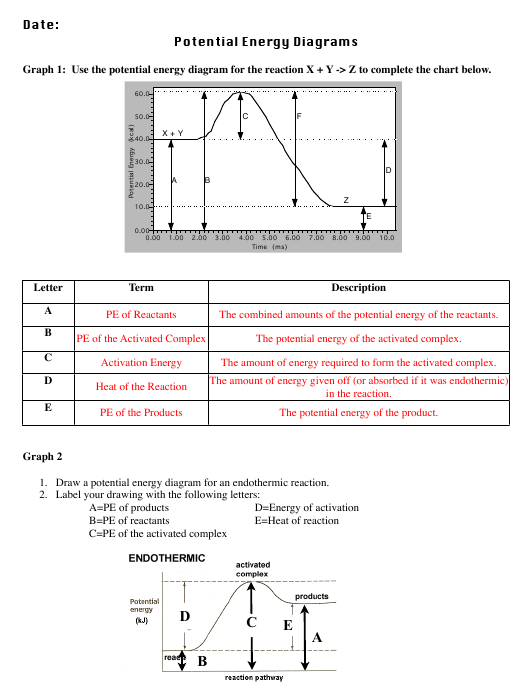 Potential Energy Diagrams Worksheet With Answers Download