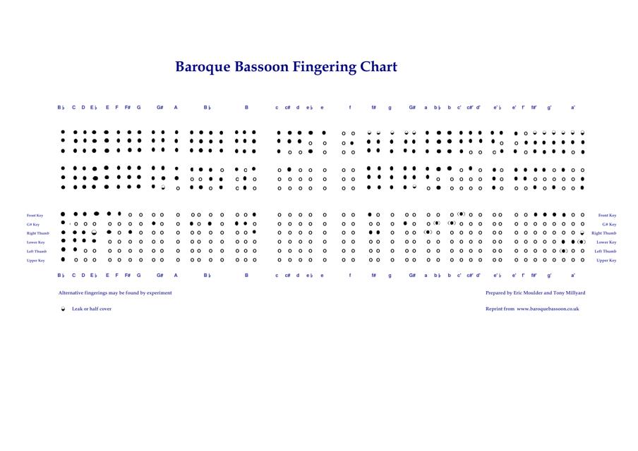 """Baroque Bassoon Fingering Chart"" Download Pdf"